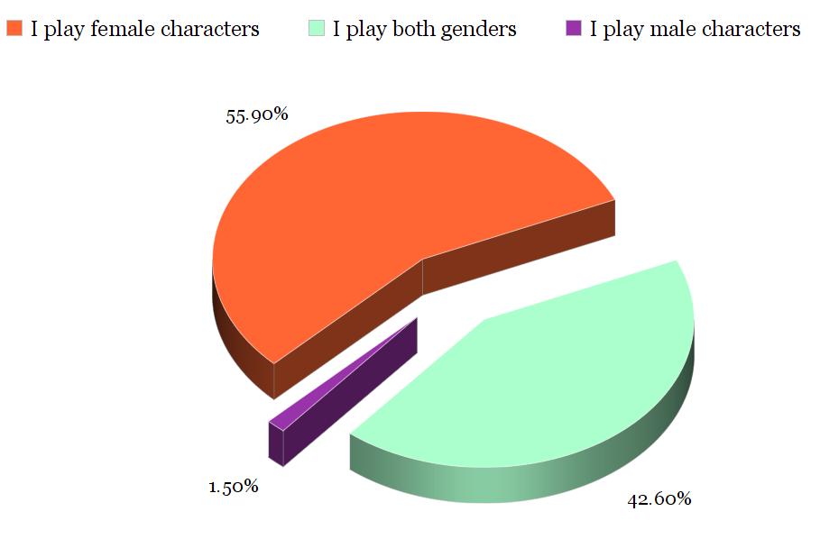 What gender do you prefer?